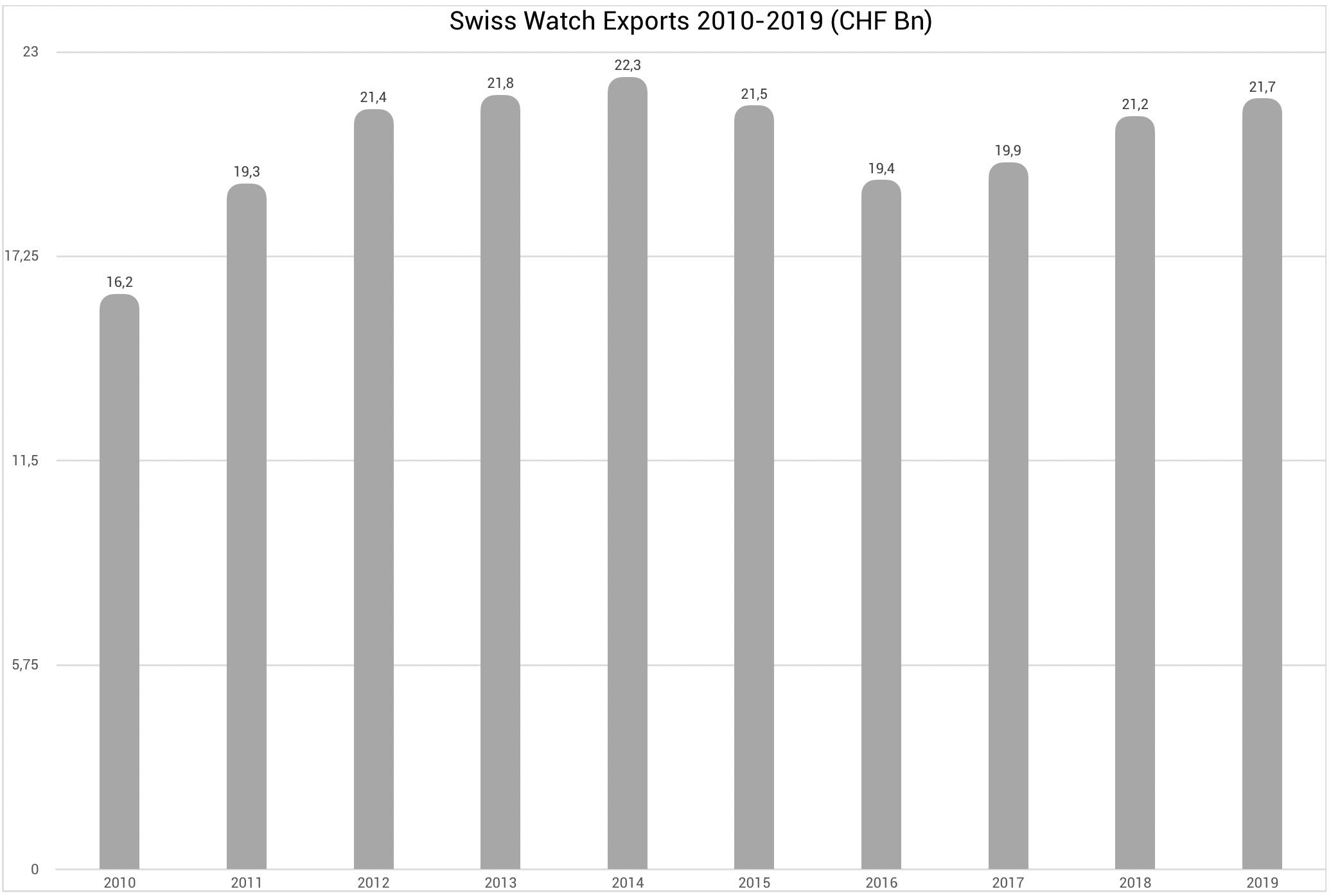 swiss-watch-export-2010-2019